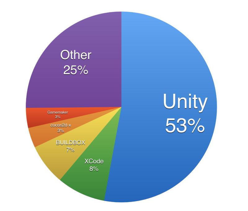 Developer Tool Ranking